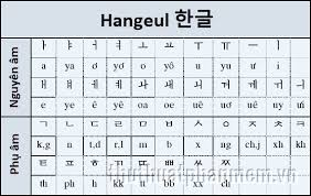 Bảng chứ cái tiếng Hàn