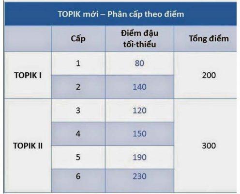 Các cấp độ chứng chỉ Topik tiếng Hàn