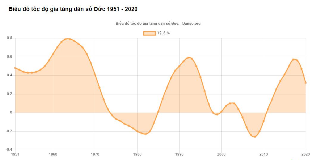 Biểu đồ tốc độ gia tăng dân số Đức