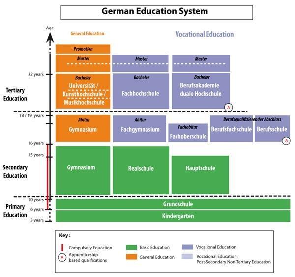 Hệ Thống giáo dục ở Đức